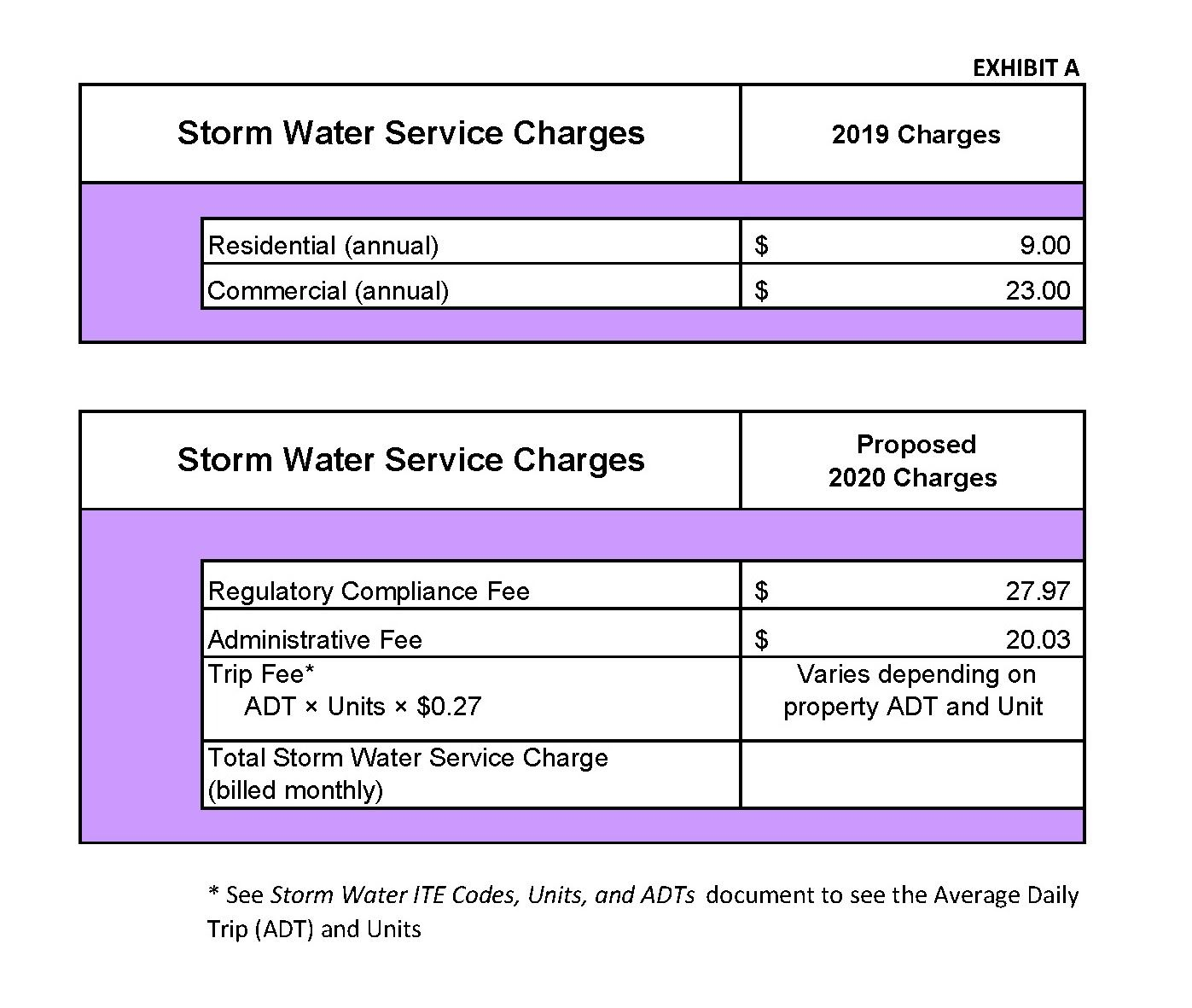 Comparison of 2019 and newly proposed 2020 Storm Water Utility Rates