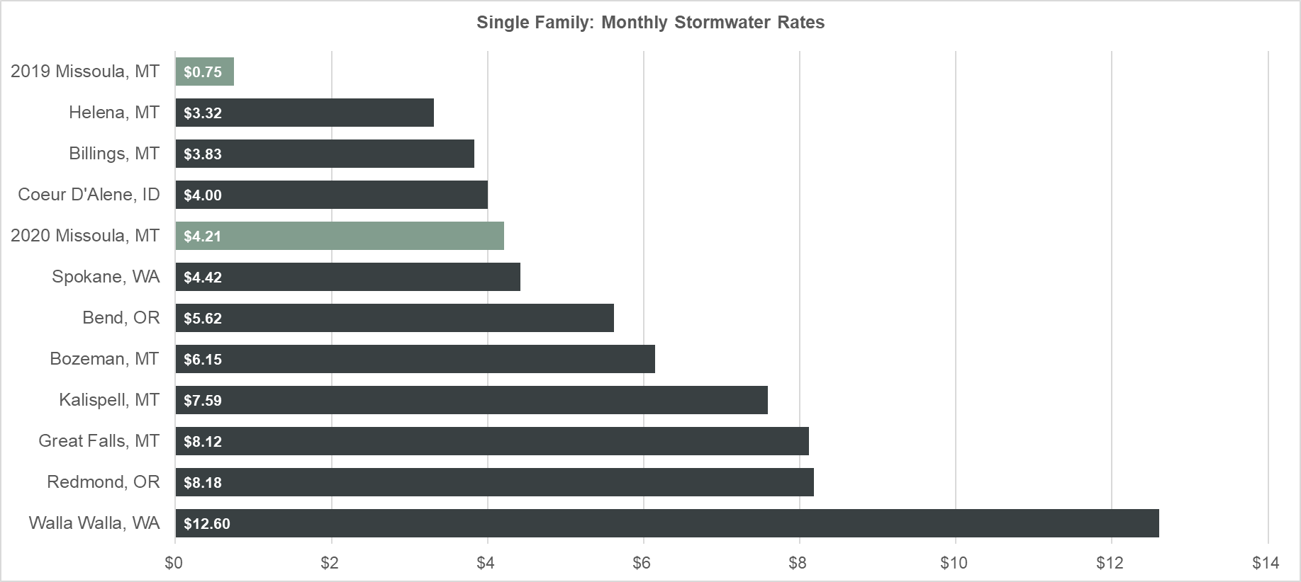 Monthly 2019 Storm Water Rates Graphic showing comparable rates across several cities.